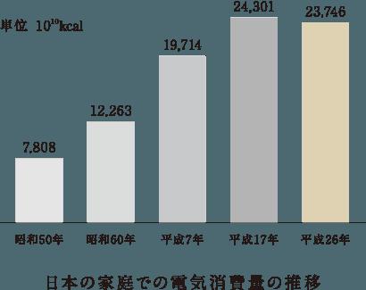 日本の家庭での電気消費量の推移