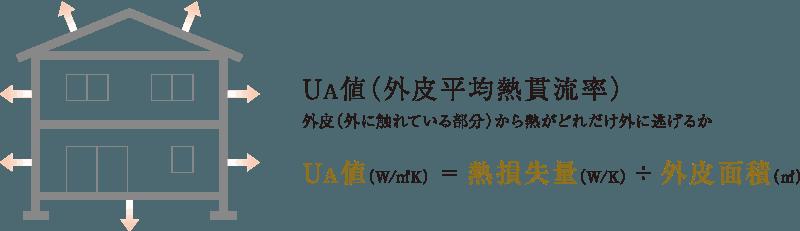 UA値(外皮平均熱貫流率)