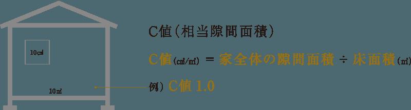 C値(相当隙間面積)