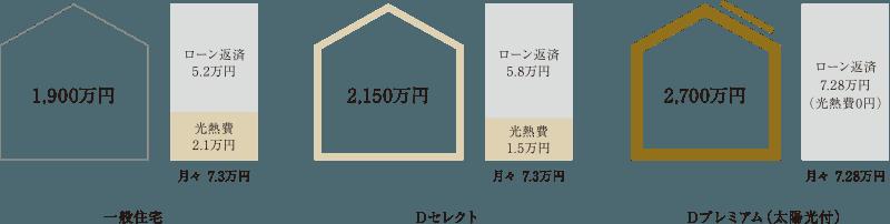 月々の支払い=光熱費+住宅ローン家族の未来を考えた経済性の高い家