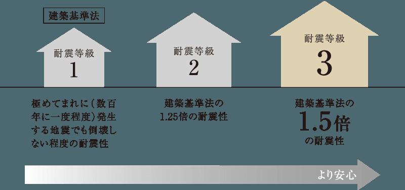国が定める耐震性能の最高ランク耐震等級3を標準化