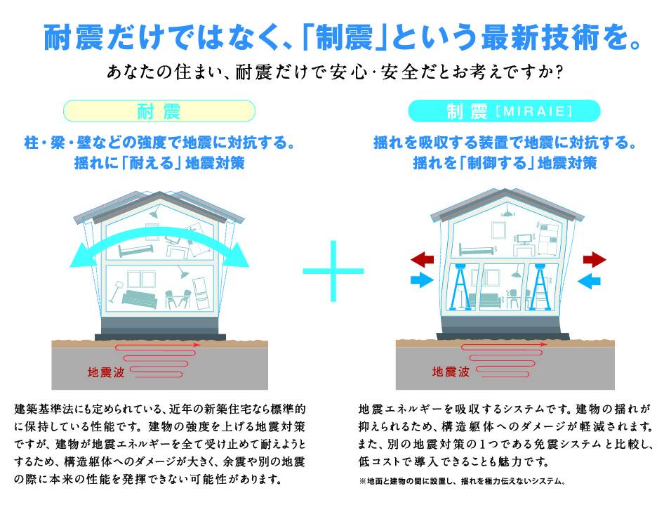 耐震だけではなく、「制震」という最新技術を。