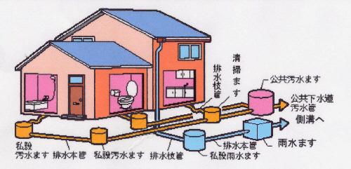排水管はどれくらいの頻度で掃除が必要? 穂苅 スタッフブログ 新潟 ...